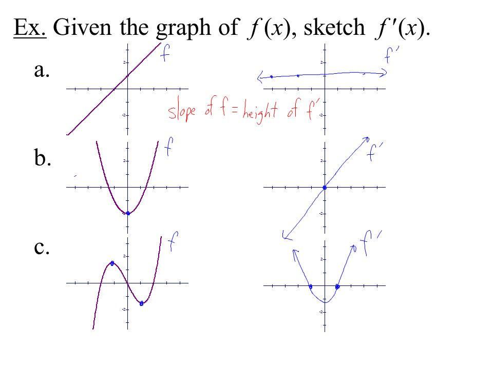 Ex. Given the graph of f (x), sketch f (x).