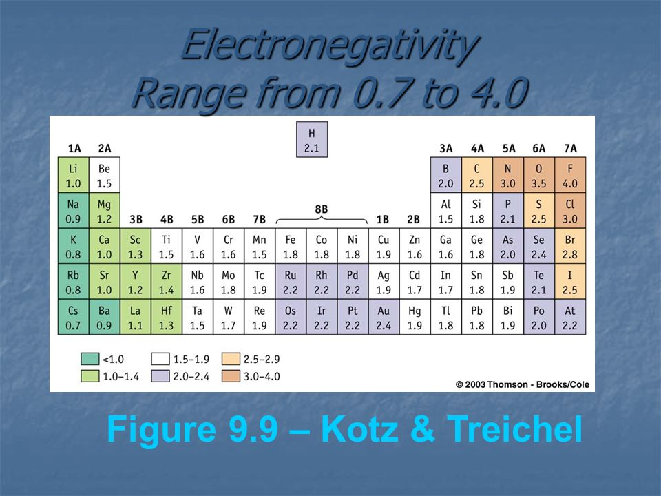 Electronegativity Range from 0.7 to 4.0
