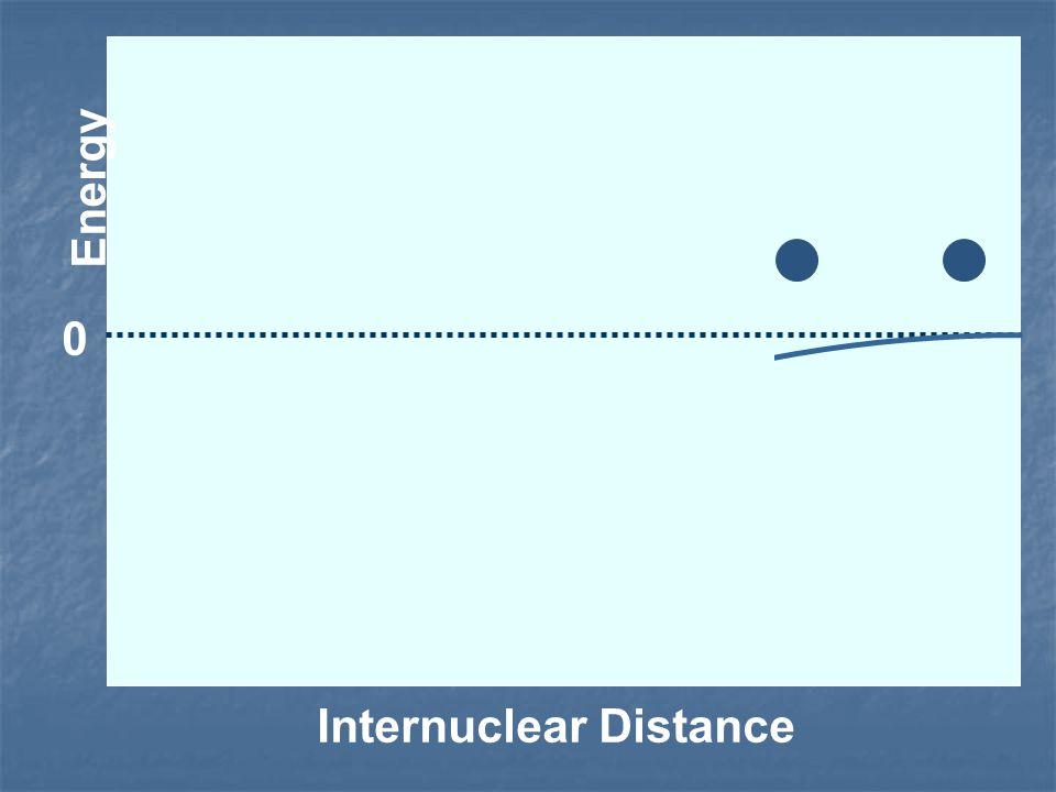 Energy Internuclear Distance