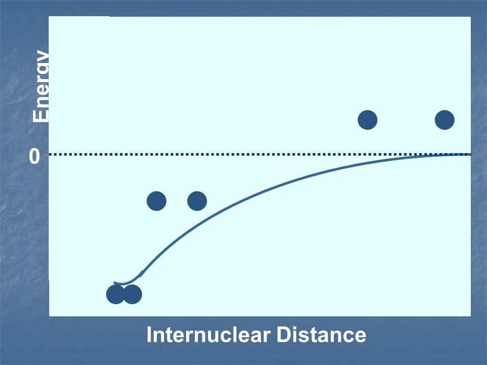 Energy Internuclear Distance