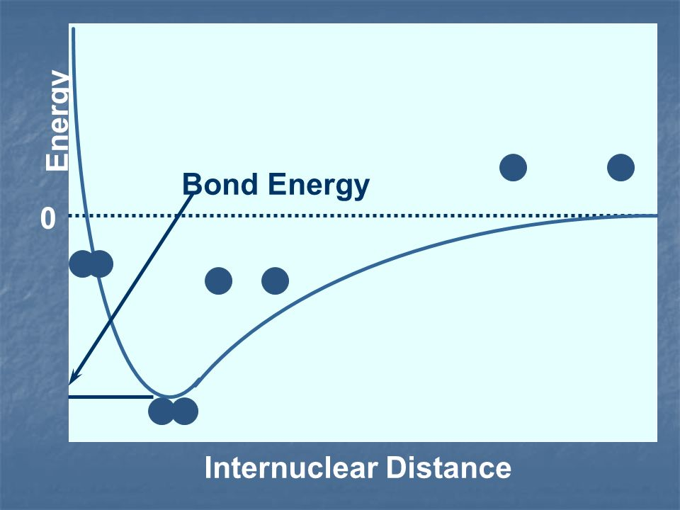 Energy Bond Energy Internuclear Distance