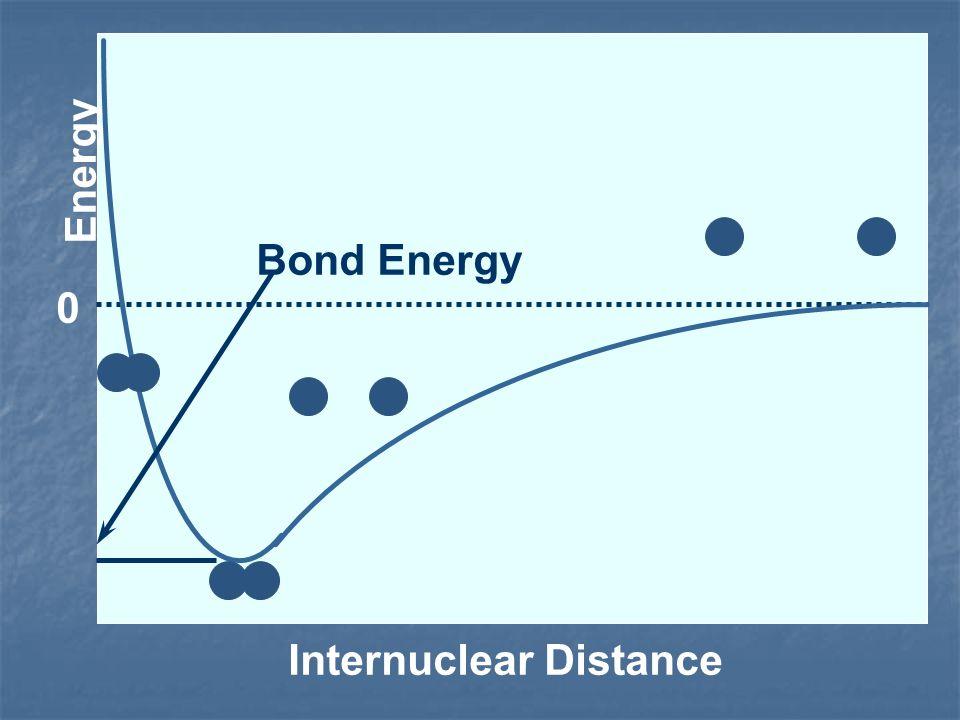 Energy Bond Energy Internuclear Distance