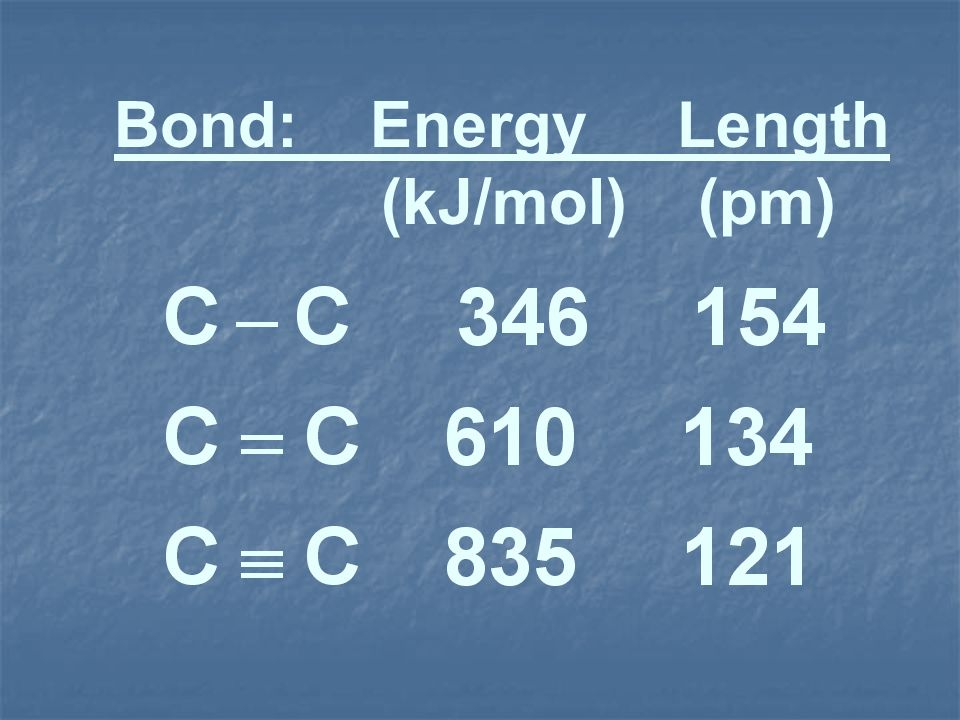 Bond: Energy Length (kJ/mol) (pm)