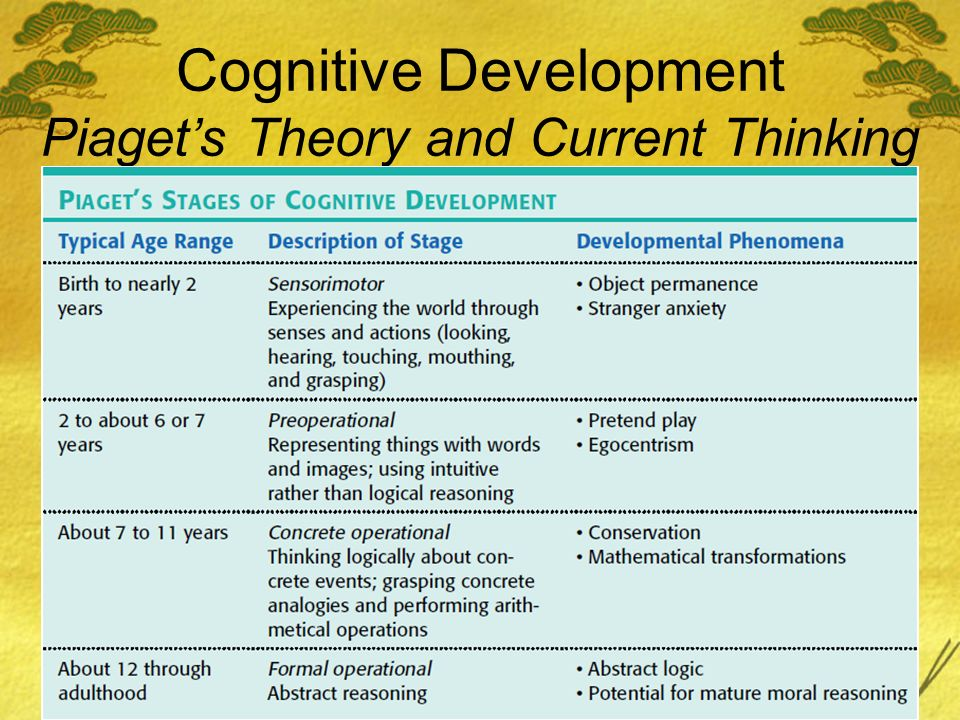 Cognitive Development Piaget's Theory and Current Thinking