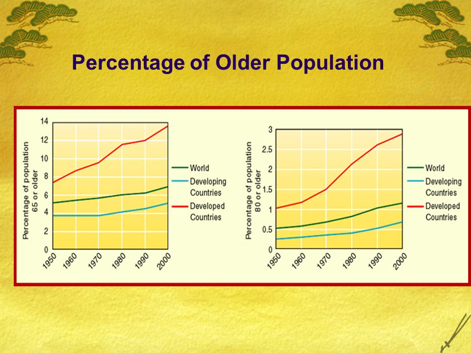 Percentage of Older Population