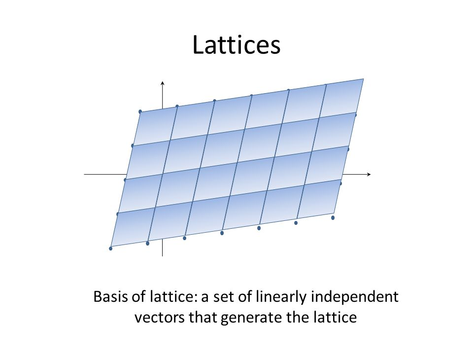 Lattices b1 b2 Basis of lattice: a set of linearly independent vectors that generate the lattice