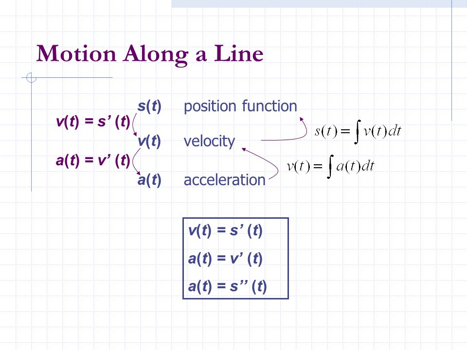 Motion Along a Line s(t) position function v(t) = s' (t) v(t) velocity