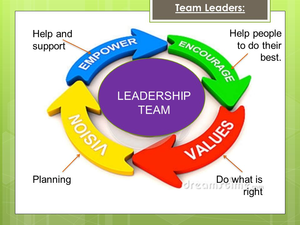 LEADERSHIP TEAM Team Leaders: Help and support