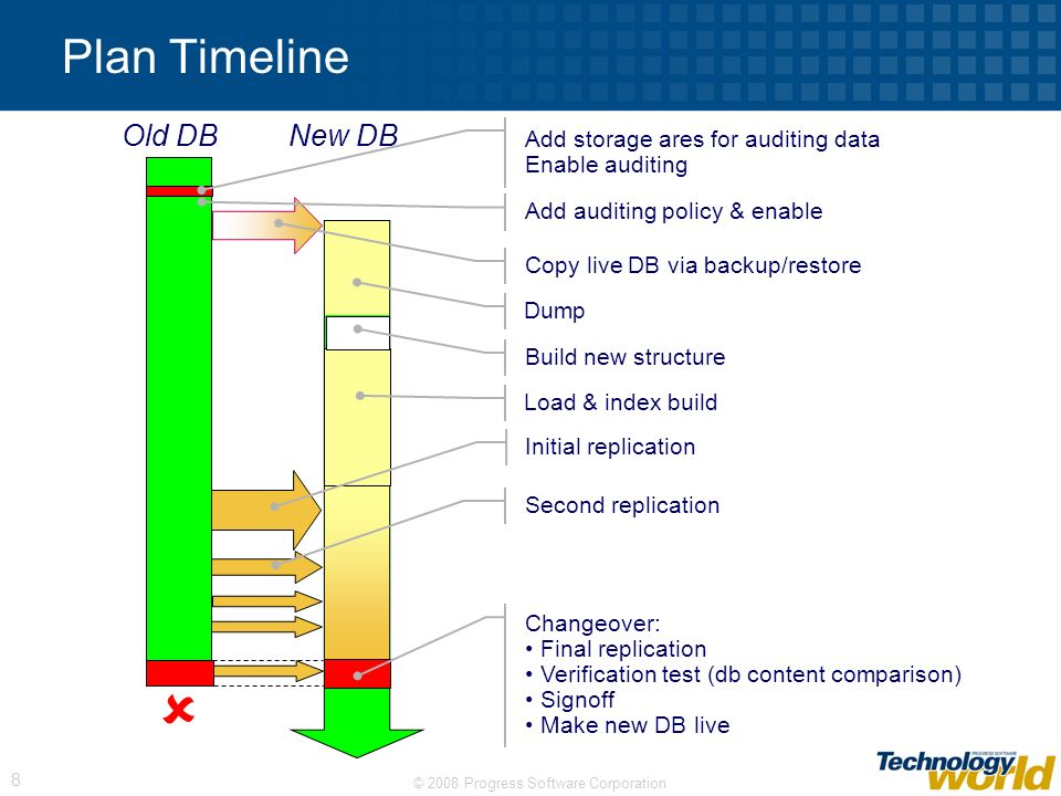 Plan Timeline Old DB New DB Add storage ares for auditing data