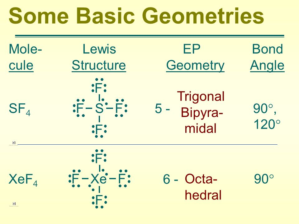 Some Basic Geometries Mole- Lewis EP Bond cule Structure Geometry Angle.