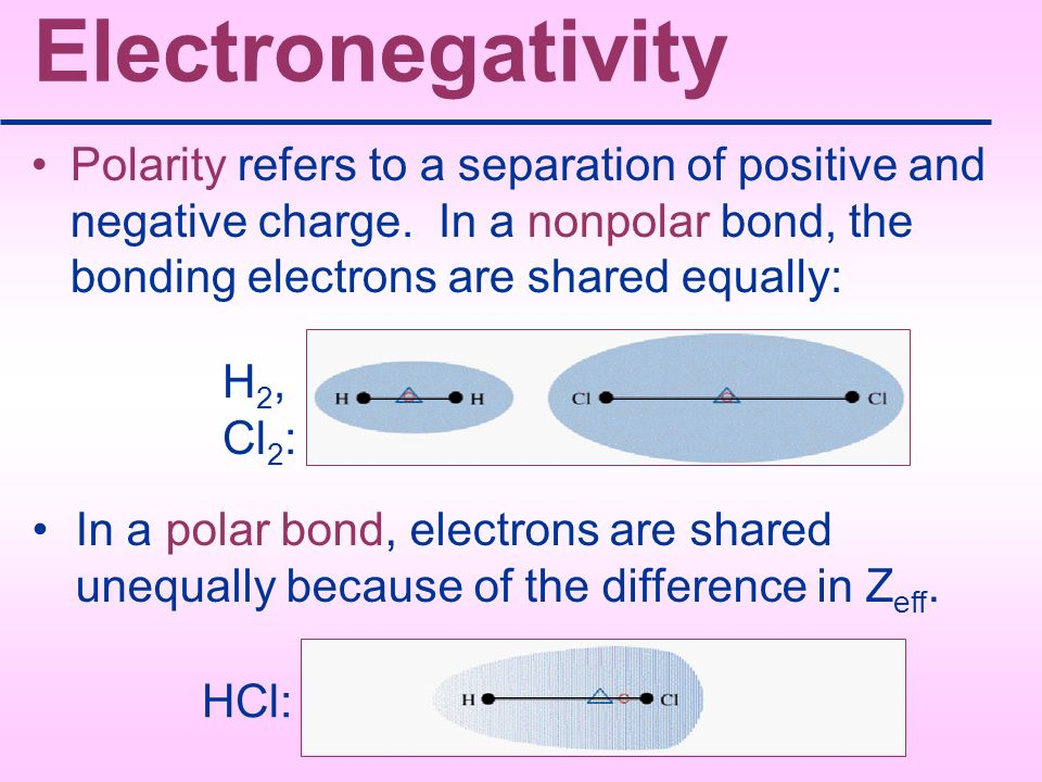 Electronegativity Polarity refers to a separation of positive and negative charge. In a nonpolar bond, the bonding electrons are shared equally: