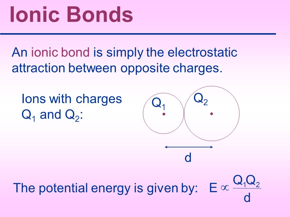 Ionic Bonds An ionic bond is simply the electrostatic attraction between opposite charges. · Ions with charges Q1 and Q2: