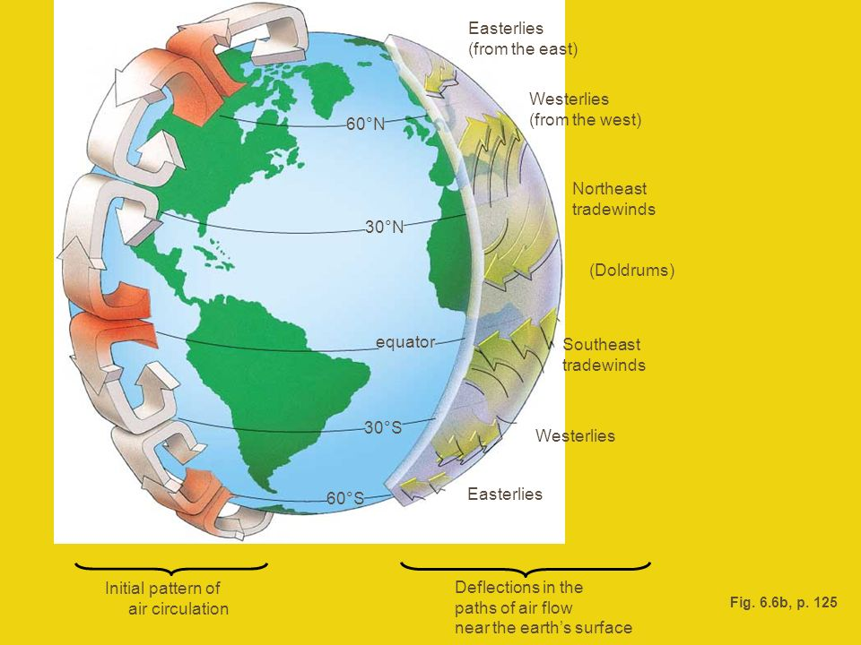 near the earth's surface