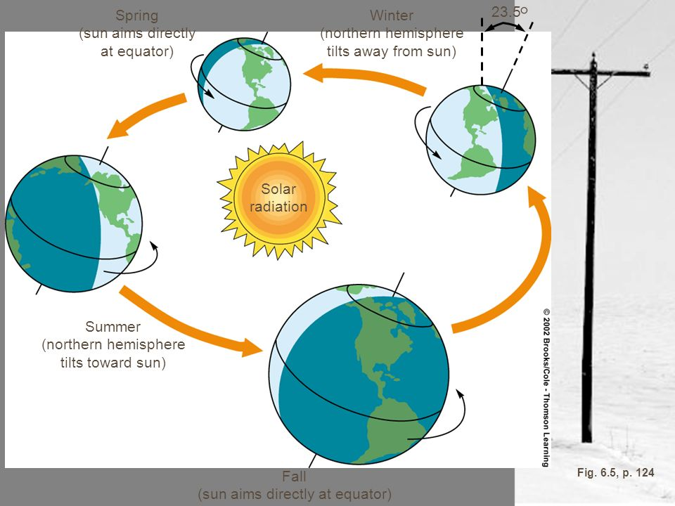 (sun aims directly at equator)
