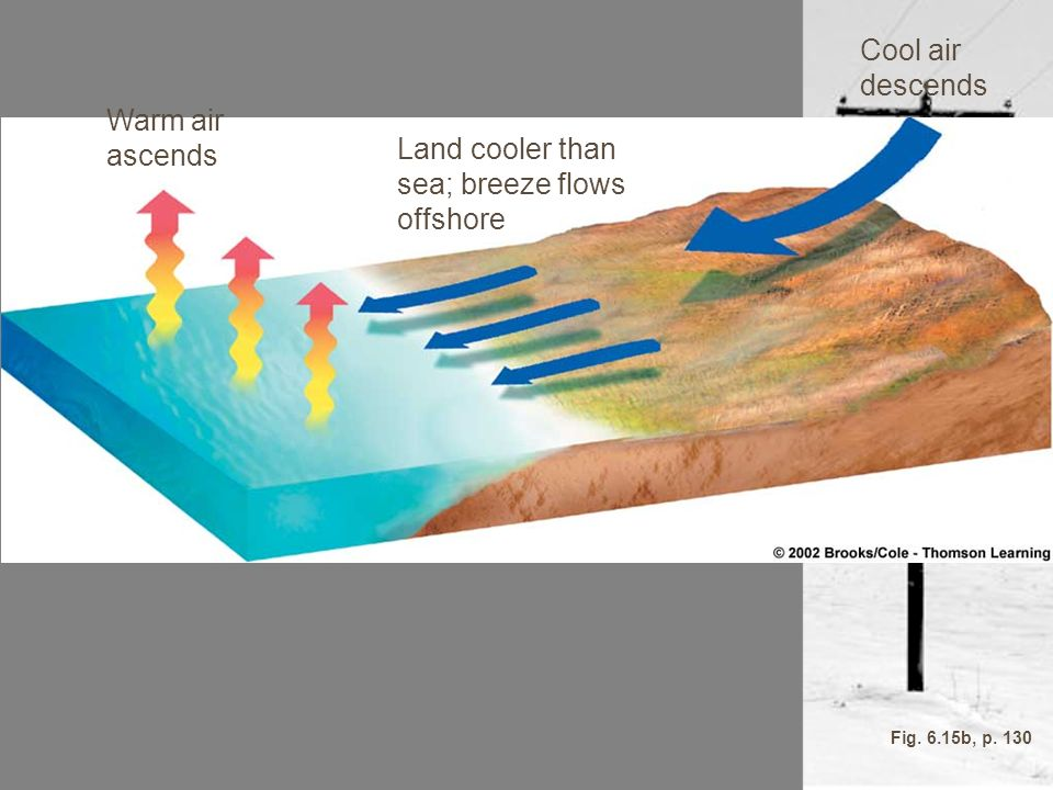 Cool air descends Warm air ascends Land cooler than sea; breeze flows