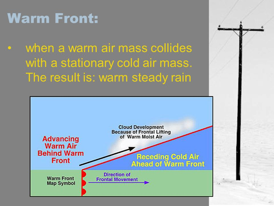 Warm Front:when a warm air mass collides with a stationary cold air mass.