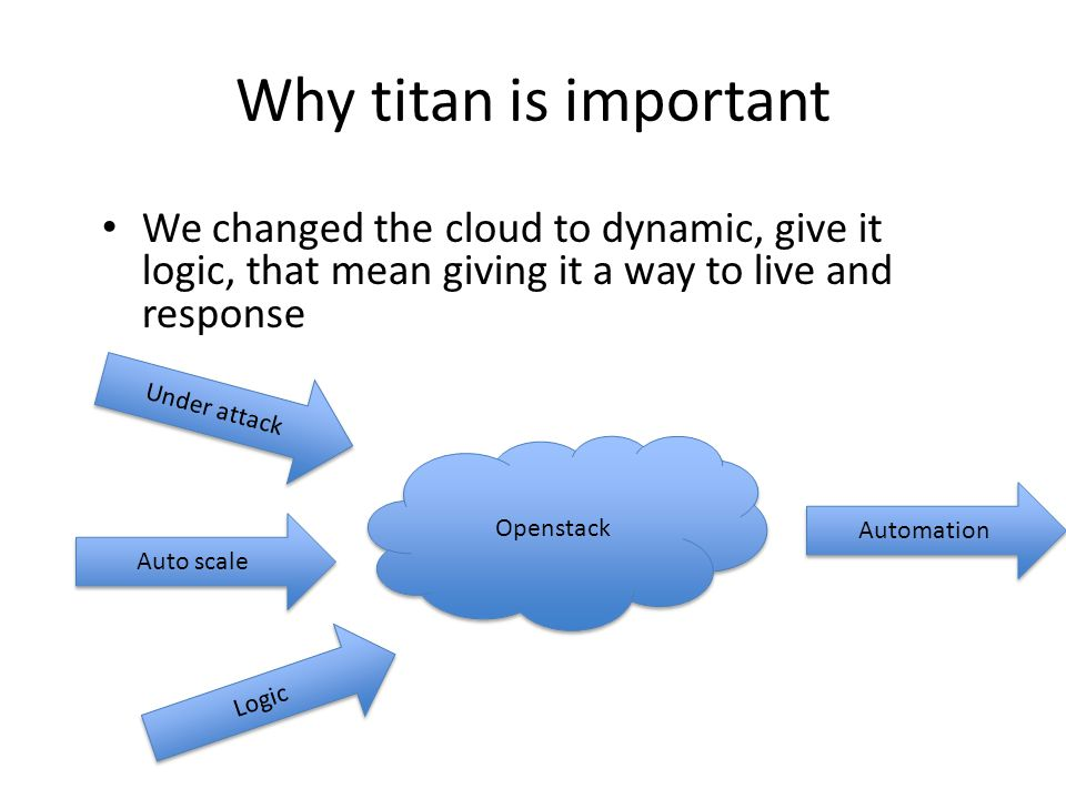 Why titan is important We changed the cloud to dynamic, give it logic, that mean giving it a way to live and response.