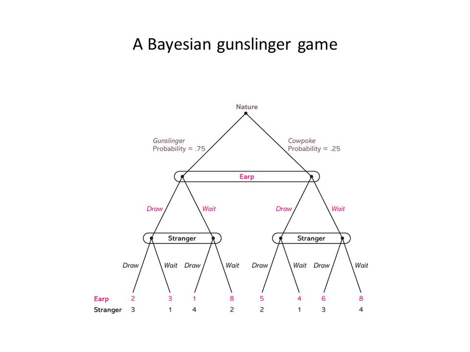 A Bayesian gunslinger game