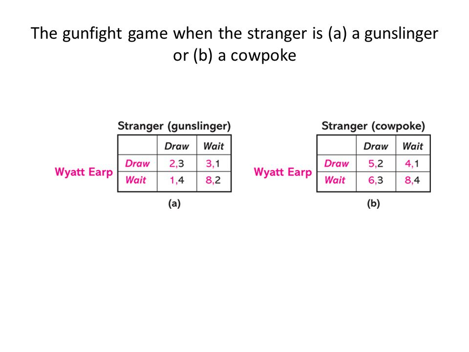 The gunfight game when the stranger is (a) a gunslinger or (b) a cowpoke