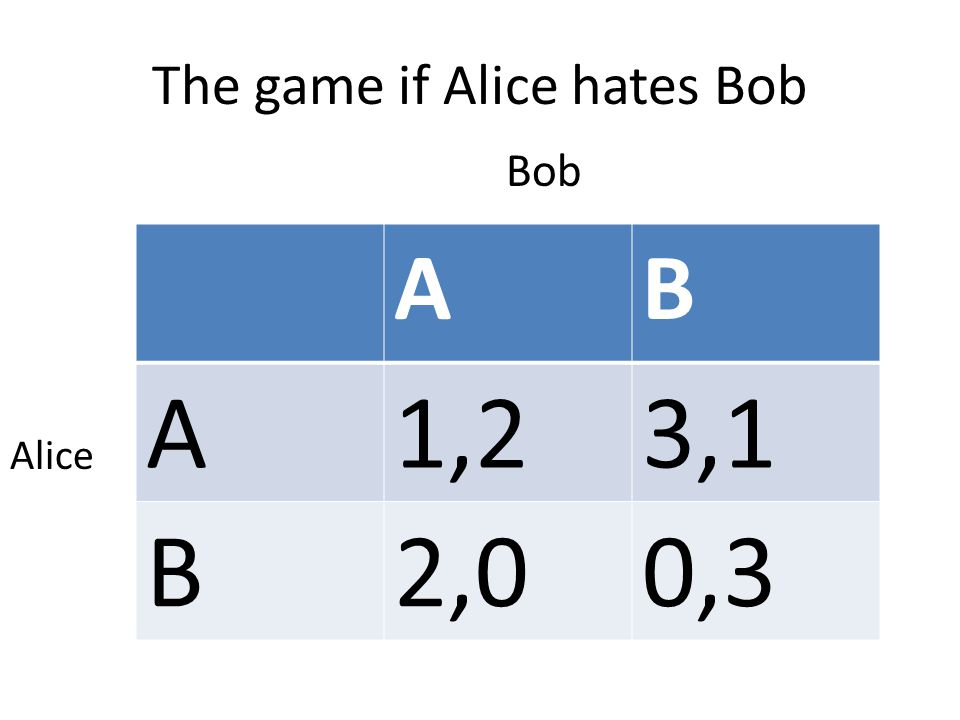 The game if Alice hates Bob