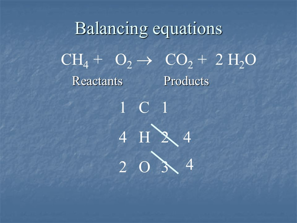 Balancing equations CH4 + O2 ® CO2 + 2 H2O 1 C 1 4 H 2 4 4 2 O 3