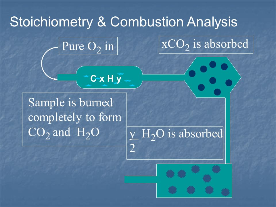 Stoichiometry & Combustion Analysis