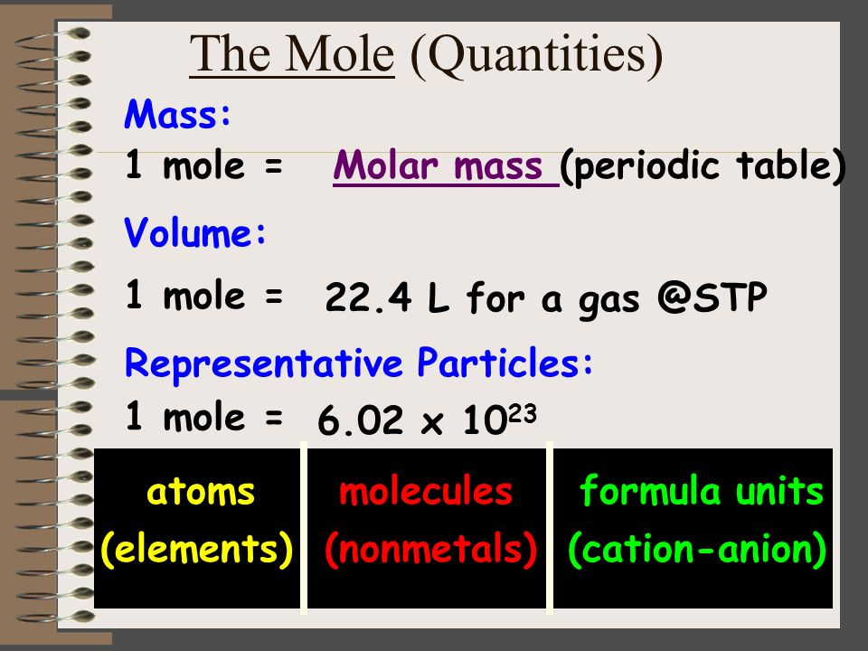 The Mole (Quantities) Mass: 1 mole = Molar mass (periodic table)