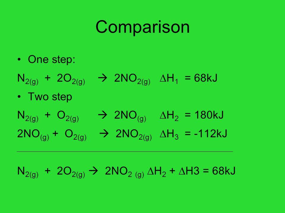 Comparison One step: N2(g) + 2O2(g)  2NO2(g) H1 = 68kJ Two step