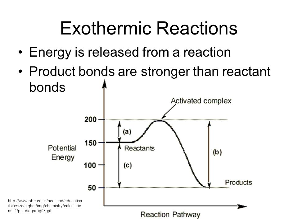 Exothermic Reactions Energy is released from a reaction