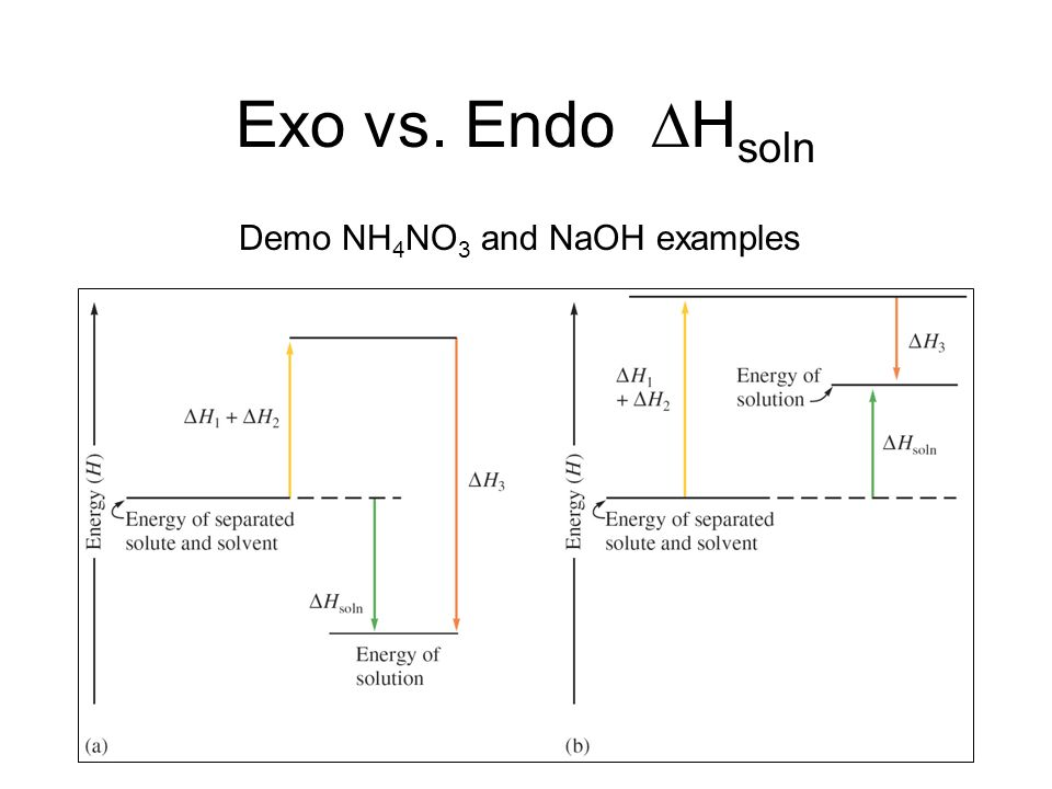 Exo vs. Endo Hsoln Demo NH4NO3 and NaOH examples