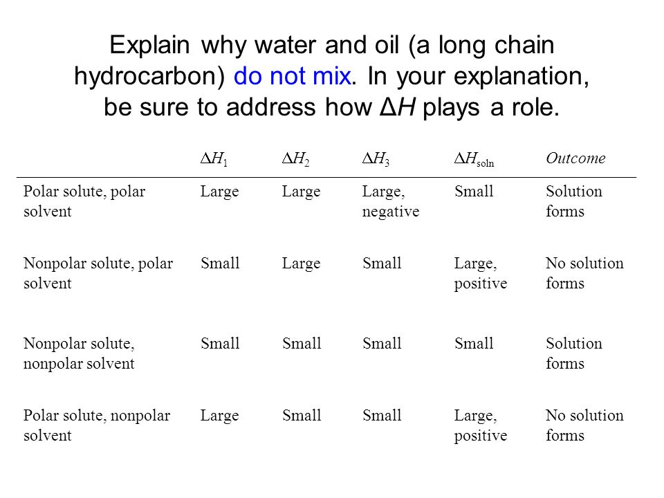 Explain why water and oil (a long chain hydrocarbon) do not mix