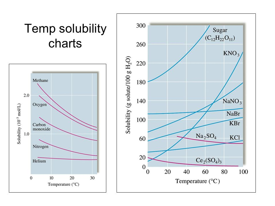 Temp solubility charts