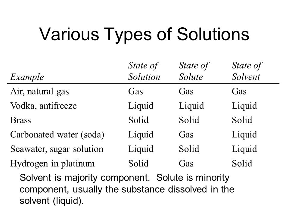 Various Types of Solutions