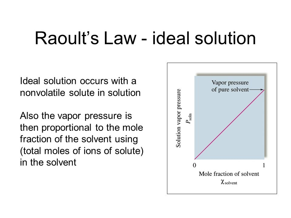 Raoult's Law - ideal solution