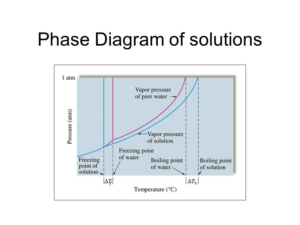 Phase Diagram of solutions