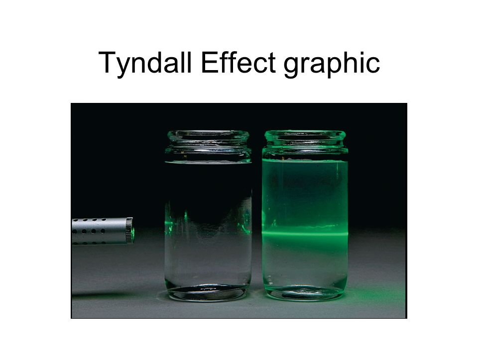 Tyndall Effect graphic