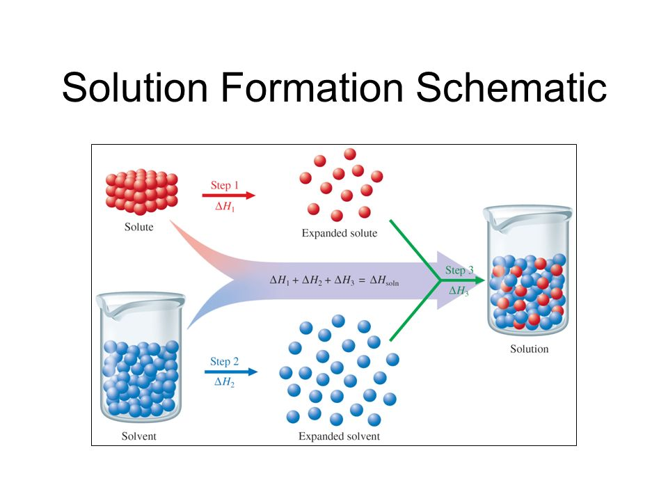 Solution Formation Schematic