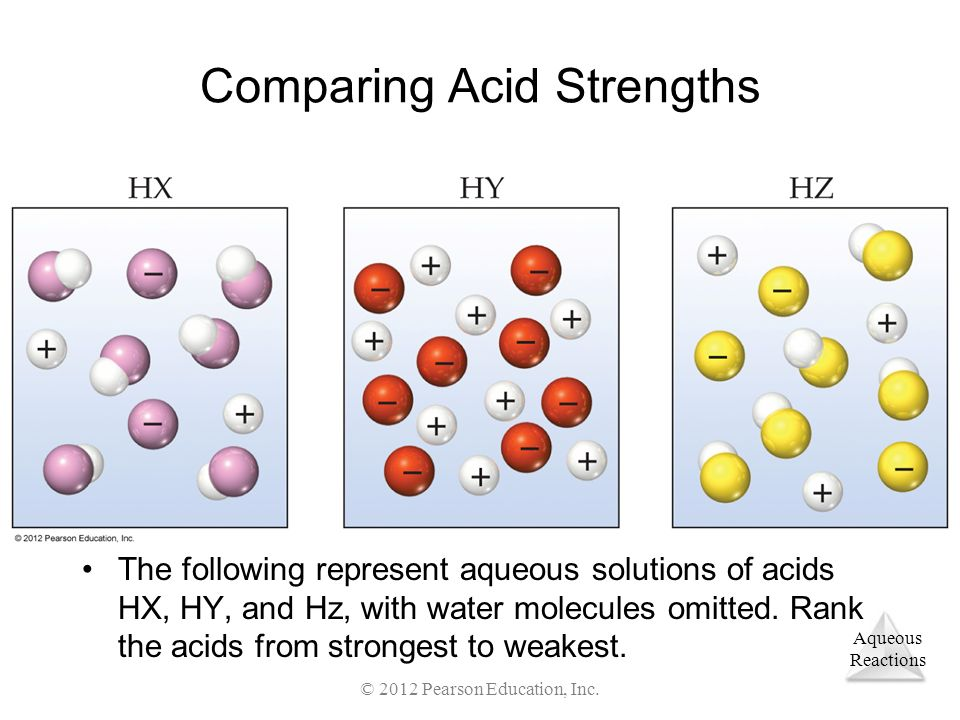 Comparing Acid Strengths