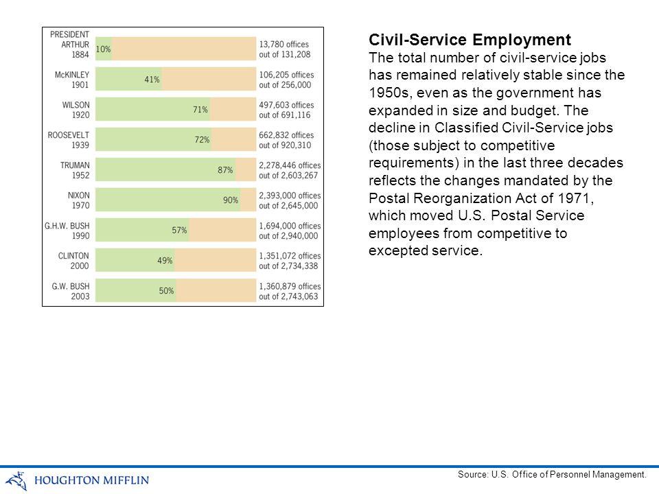 Civil-Service Employment