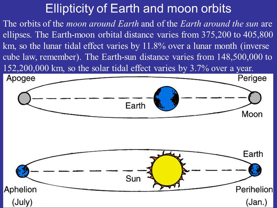 Ellipticity of Earth and moon orbits