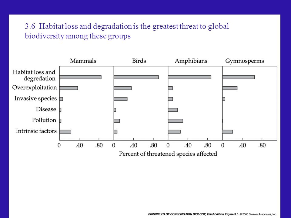 3.6 Habitat loss and degradation is the greatest threat to global biodiversity among these groups
