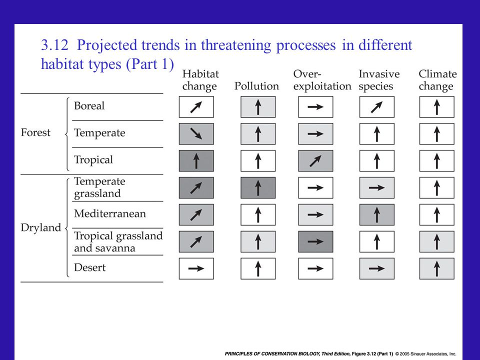 3.12 Projected trends in threatening processes in different habitat types (Part 1)