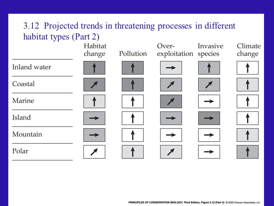 3.12 Projected trends in threatening processes in different habitat types (Part 2)