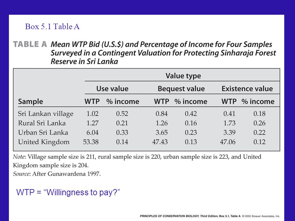 WTP = Willingness to pay