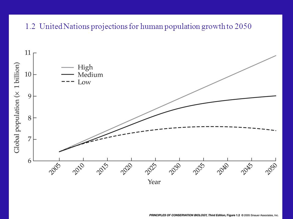 1.2 United Nations projections for human population growth to 2050