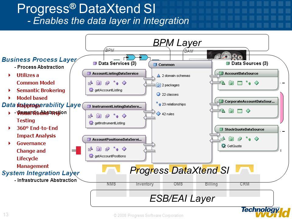 Progress® DataXtend SI