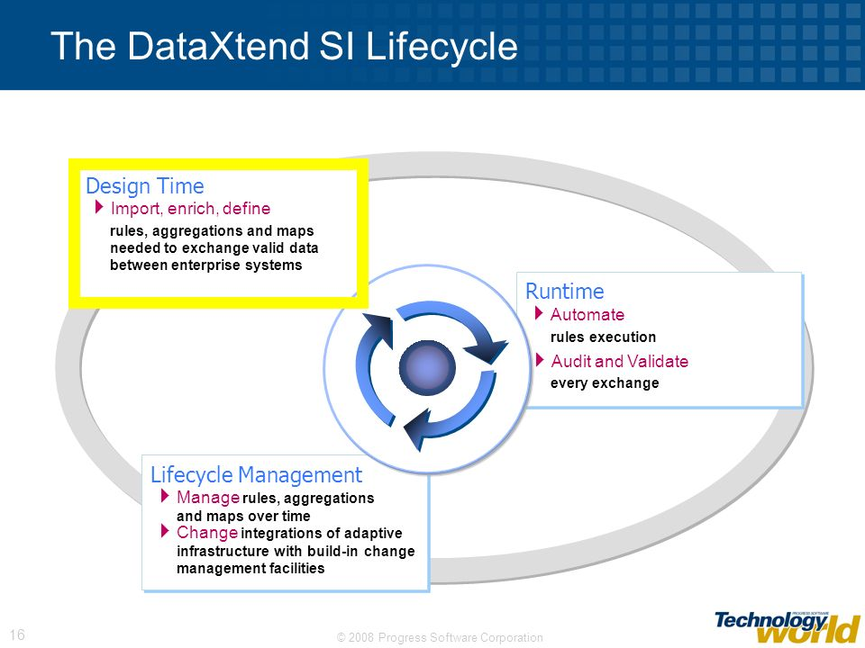 The DataXtend SI Lifecycle