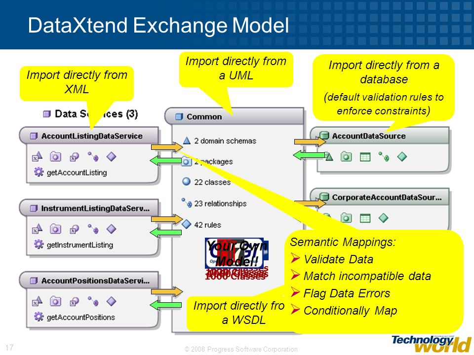 DataXtend Exchange Model