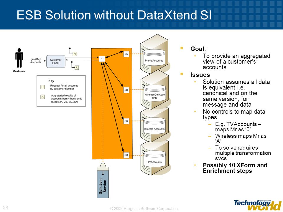 ESB Solution without DataXtend SI