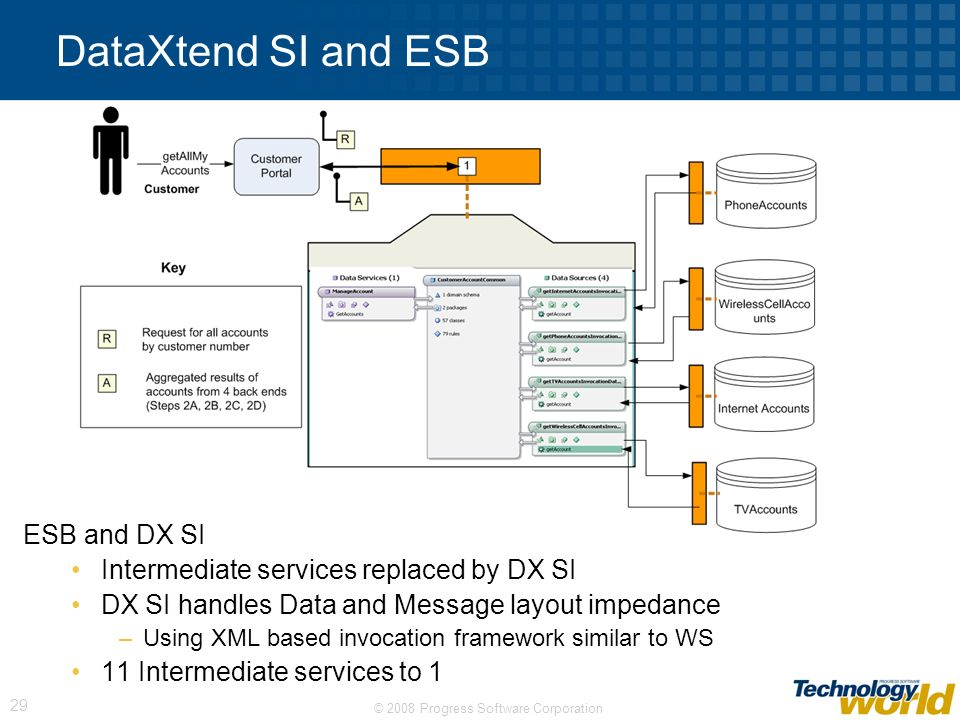 DataXtend SI and ESB ESB and DX SI